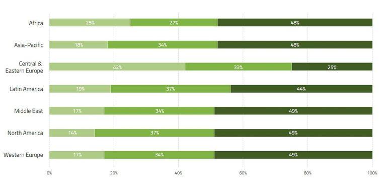 In elke regio, behalve Oost-Europa, zou bijna de helft van de ondervraagden een goed betaalde job opgeven voor een betere work-lifebalans (donkergroen). Beeld Universum/INSEAD