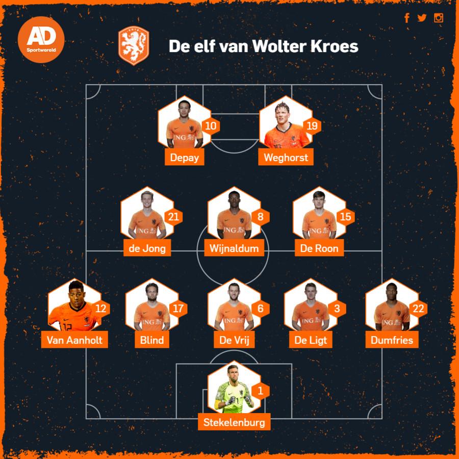 De opstelling van Wolter Kroes