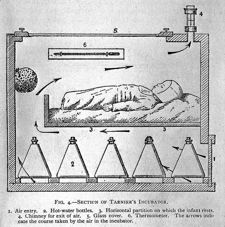 Tekening van de eerste couveuse van Tarnier. Beeld