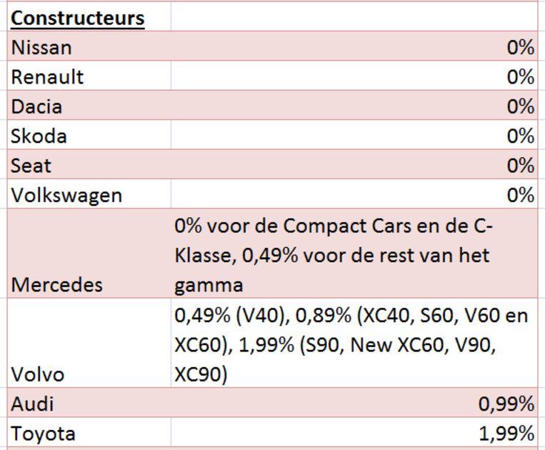 Goedkoopste autoleningen constructeurs januari 2019 Beeld spaargids.be