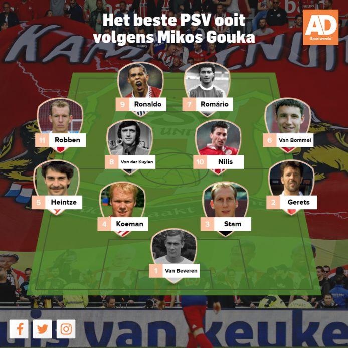Het beste PSV van Mikos Gouka.