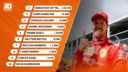 Kwalificatie GP van Canada