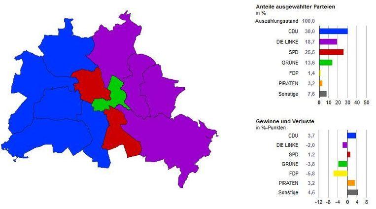 De grootste partij bij de Duitse parlementsverkiezingen van vorig jaar in hoofdstad Berlijn. Blauw zijn de christendemocraten, rood de socialisten, groen de groenen en paars de extreemlinkse Die Linke.