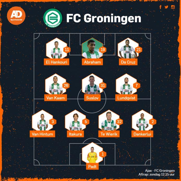 Opstelling FC Groningen