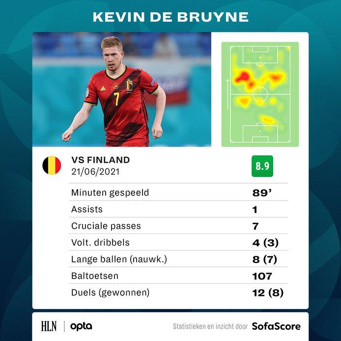 De wedstrijd van Kevin De Bruyne.