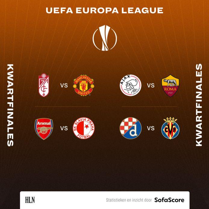 De kwartfinales van de Europa League.