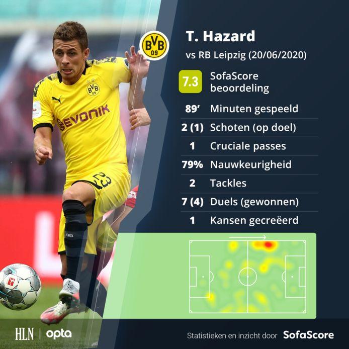 De wedstrijd van Hazard.