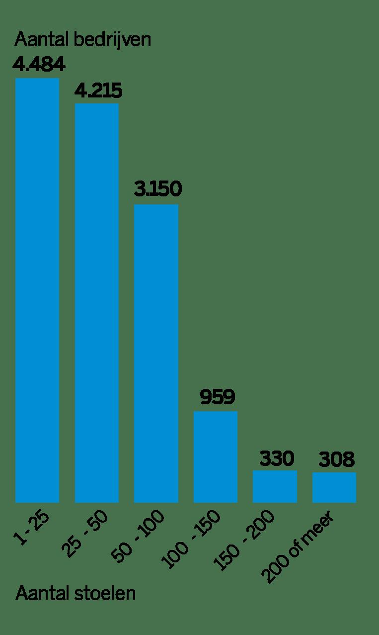 Het aantal horecabedrijven met een terras en bijbehorend aantal stoelen (cijfers uit 2019). Beeld de Volkskrant