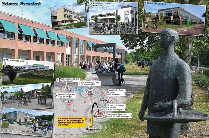 Scholen in de regio gaan samenwerken, Metameer in Stevensbeek verhuist naar Boxmeer. Dat is het toekomstscenario zoals eerder door overkoepelend schoolbestuur OMO is gecommuniceerd.