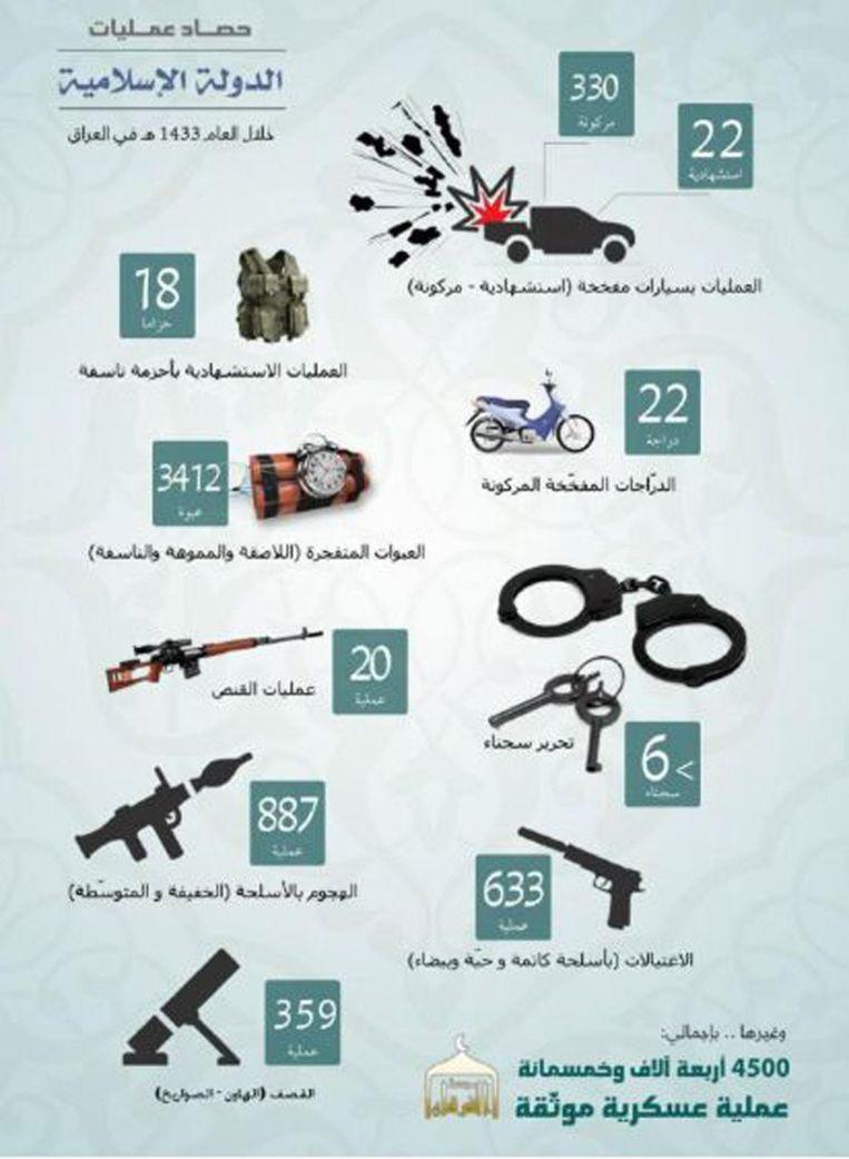 Afbeelding uit het jaarverslag 2012 - 2013 van Islamitische Staat: manieren waarop aanslagen zijn gepleegd. Beeld screenshot