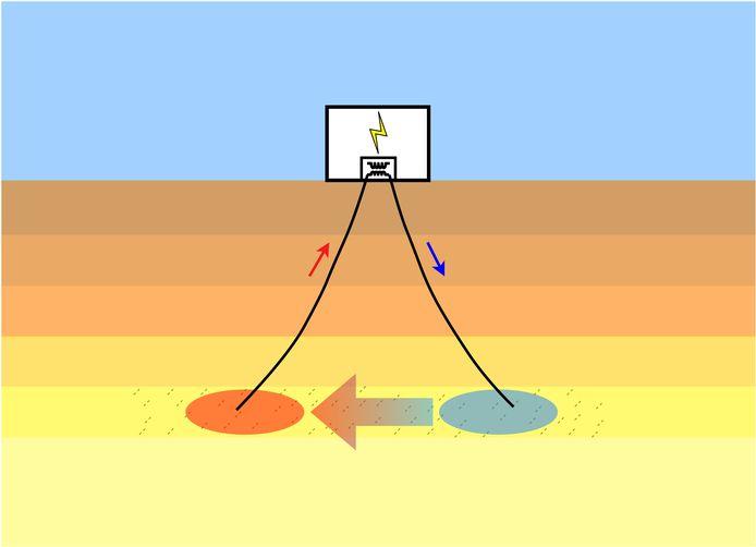 Vereenvoudigde weergave van de werking van geothermie.