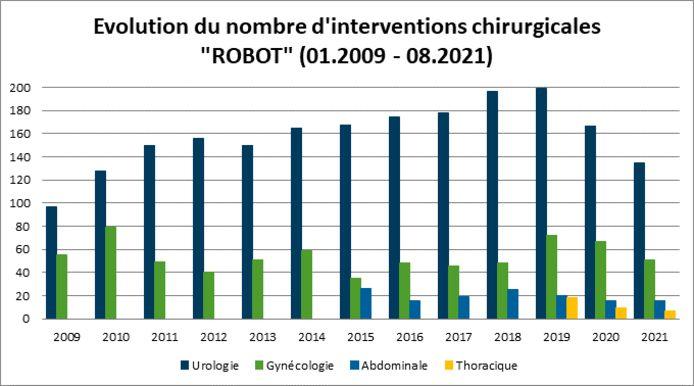 """Évolution du nombre d'intervention chirurgicales """"robot"""" entre 2009 et 2021."""