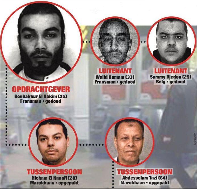 In een grootscheeps onderzoek naar aanslagen die IS na Parijs en Brussel wilde plegen, komen ook weer Belgen voor. Zo hielpen twee Brusselaars mee om nieuwe terreur te betalen.