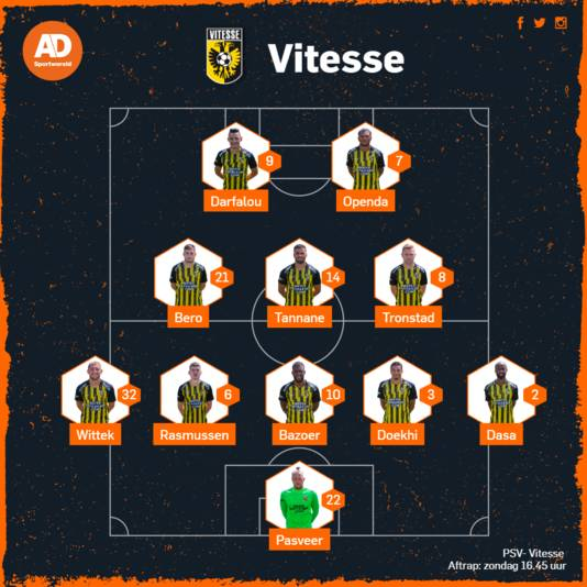 De vermoedelijke opstelling van Vitesse.