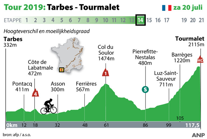 Het profiel van etappe 14 in de Tour de France.