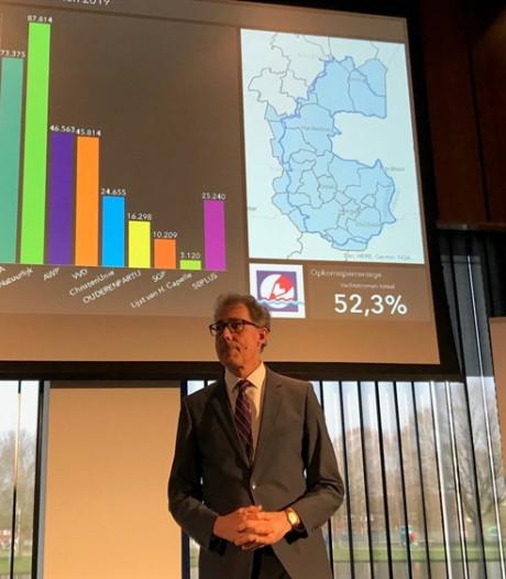 Water Natuurlijk toonaangevend in Oost-Nederlandse waterschappen