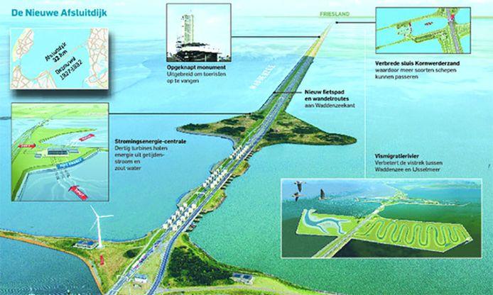 De verschillende verbouw- en herstelwerkzaamheden die de komende jaren voor de Afsluitdijk gepland staan