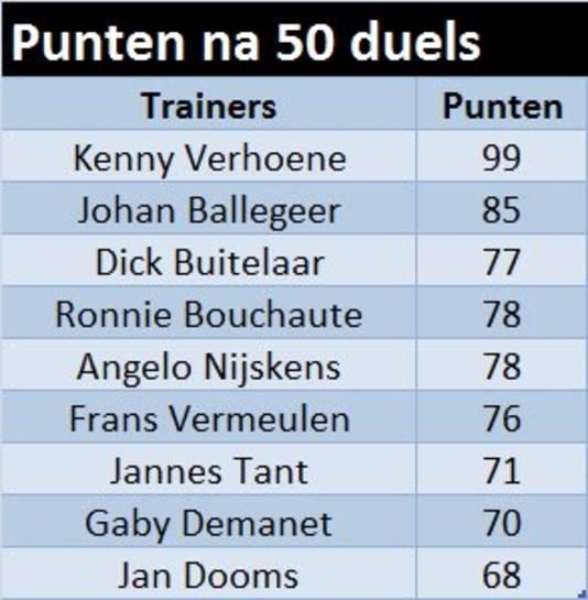 Alleen Gaby Demanet en Jan Dooms haalden minder punten in hun eerste vijftig competitiewedstrijden dan Jannes Tant.