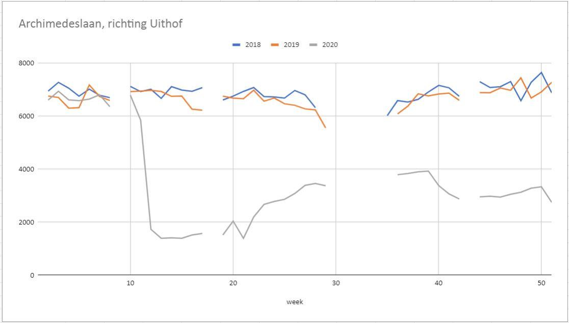 Het aantal voertuigen op de Archimedeslaan in Utrecht richting het Utrecht Science Park per week in de jaren 2018 (blauw), 2019 (oranje) en 2020 (grijs). De metingen zijn gedaan op werkdagen, schoolvakanties zijn niet meegerekend.