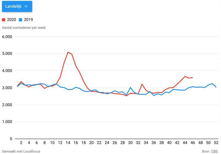 Wekelijks aantal sterfgevallen ten opzichte van vorig jaar. Beeld LocalFocus