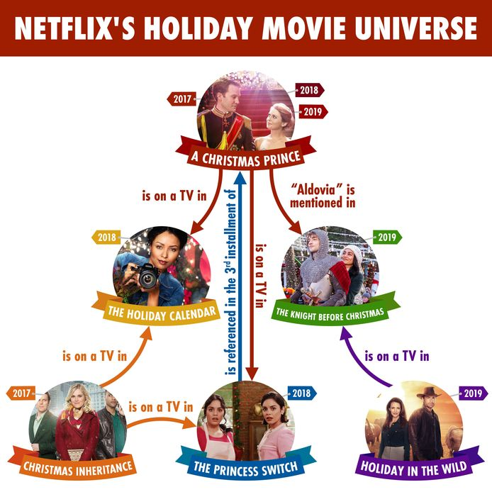 Netflix' Holiday Movie Universe