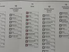 Raadslid zet fout ingevuld stembiljet op sociale media