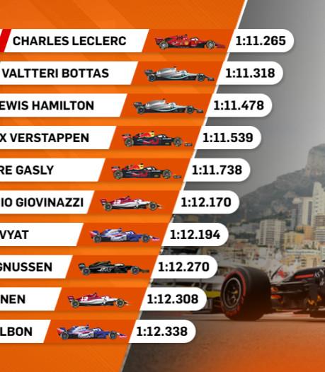 Leclerc snelste voor thuispubliek, Verstappen vierde tijd
