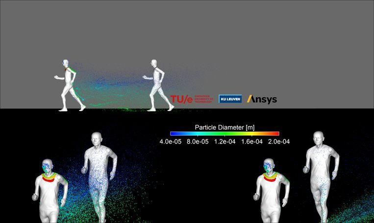 Simulatie van de slipstream tijdens het wandelen. Beeld KU Leuven en TU Eindhoven