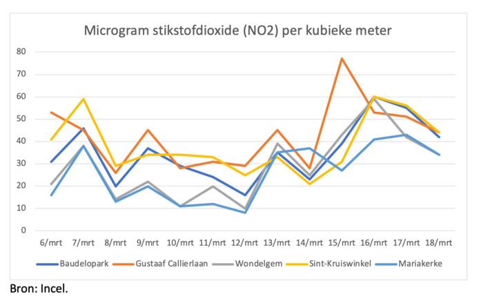 Microgram stikstofdioxide per kubieke meter, op verschillende plaatsen in Groot Gent.