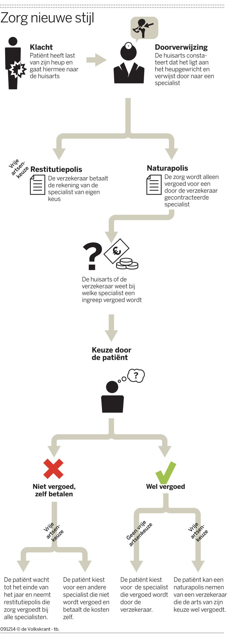 Infographic: Zorg in de nieuwe stijl Beeld de Volkskrant