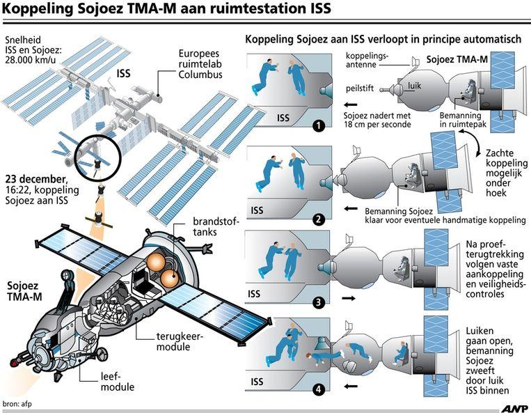 Koppeling Sojoez aan ruimtestation ISS. Beeld anp