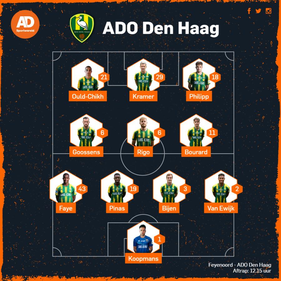 De vermoedelijke opstelling van ADO Den Haag.