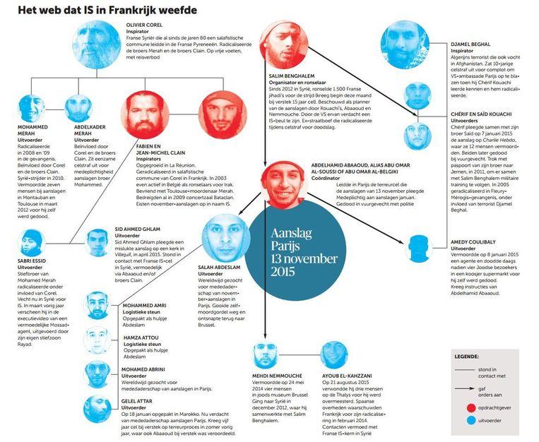 Het web dat IS in Frankrijk weefde. Bron: TRAC. Beeld