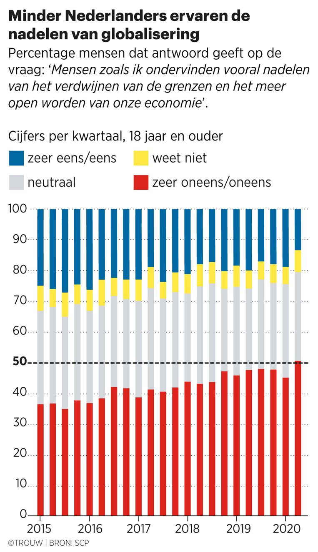Volgens een peiling in april, middenin de hitte van de eerste coronagolf, geloofden Nederlanders zelfs meer in globalisering dan in het kwartaal daarvoor. Beeld Sander Soewargana