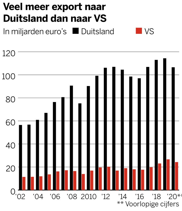 Duitse export veel hoger dan die naar VS Beeld VK infographics
