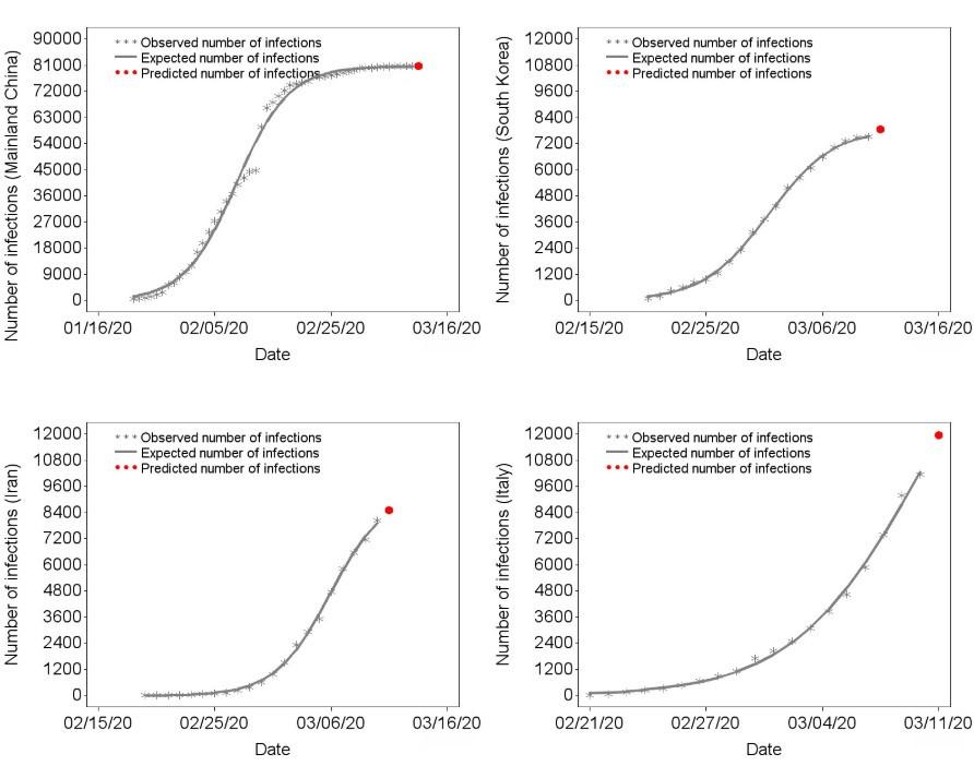 Voorspellingen coronavirus.