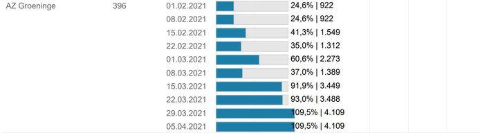 Een overzicht van de aangroei van de vaccinatiegraad in AZ Groeninge.