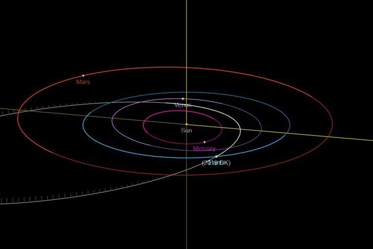 De baan van planetoïde 2019 OK (wit) vergeleken met die van de aarde (blauw) op 25 juli 2019. Het stuk ruimtepuin kwam – op kosmische schaal – zo dichtbij dat de woorden 'earth' en '2019 OK' hier over elkaar heen vallen. Beeld NASA
