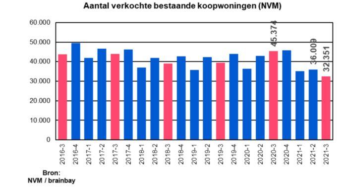 Er zijn in zes jaar tijd niet zo weinig huizen verkocht als het afgelopen kwartaal.