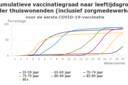De vaccinatiegraad van thuiswonende Nederlanders, per leeftijdscategorie. Ouderen die in zorginstellingen wonen zijn niet in de telling meegenomen. Dat geldt ook voor de 60- tot 64-jarigen. Zij worden bij de huisartsen geprikt. In beide gevallen loopt de registratie van het aantal gezette prikken achter.