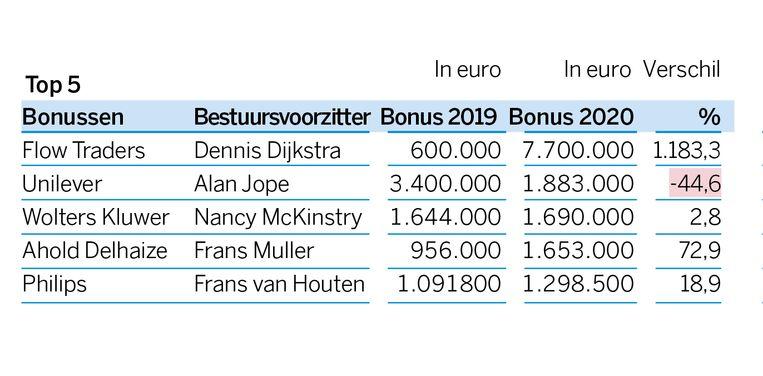 De top 5 van de uitgekeerde bonussen bij beursgenoteerde bedrijven.  Beeld