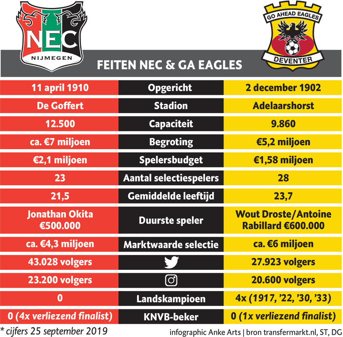 Feiten NEC en GA Eagles