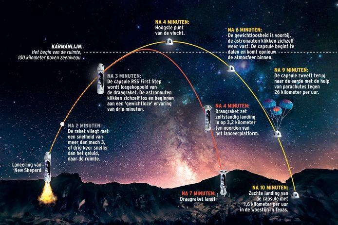 De geplande ruimtereis van volgende maand.