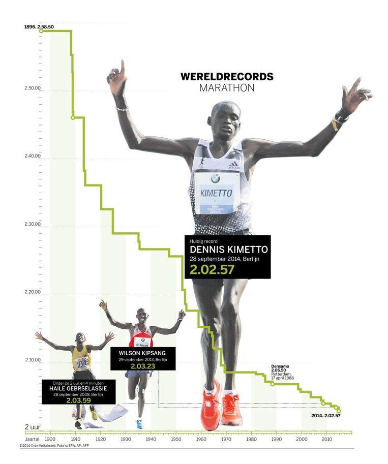De ontwikkeling van het wereldrecord sinds 1896. Beeld Volkskrant