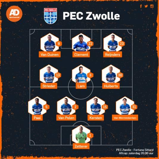 Vermoedelijke opstelling PEC Zwolle