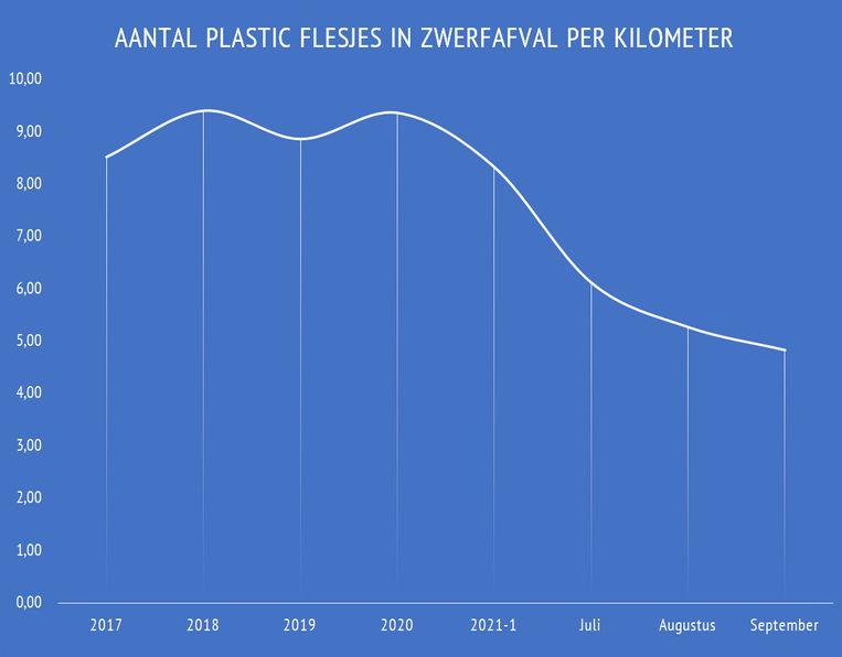 Grafiek van Zwerfinator Dirk Groot met het gemiddeld aantal flesjes per kilometer op zijn vaste routes in verschillende steden in Nederland. Beeld Dirk Groot