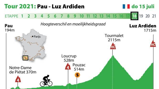 Dit krijgen de renners vandaag voor hun kiezen in de Pyreneeën