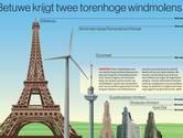 Lingewaard: maak windmolens dan ook maar zo hoog mogelijk