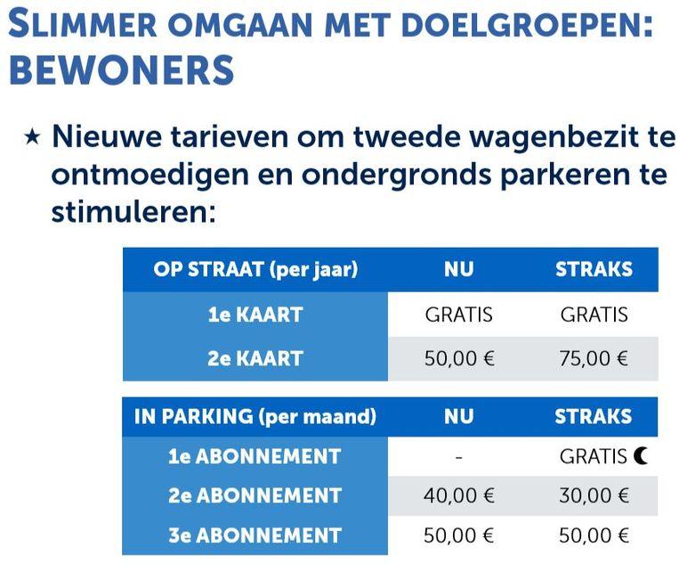 Bewonerskaarten en bewonersabonnementen voor parkings achter slagboom: de huidige en nieuwe tarieven