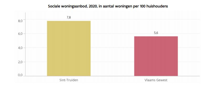 Sint-Truiden telt 2,2 sociale woningen per 100 huishoudens méér dan het Vlaams Gewest.